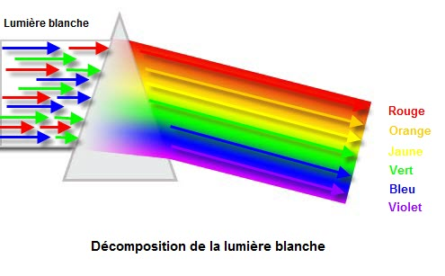 prisme decomposition lumiere